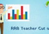 RRB Teacher Cut off