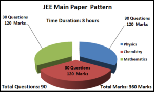 JEE Main 2019 Exam Pattern